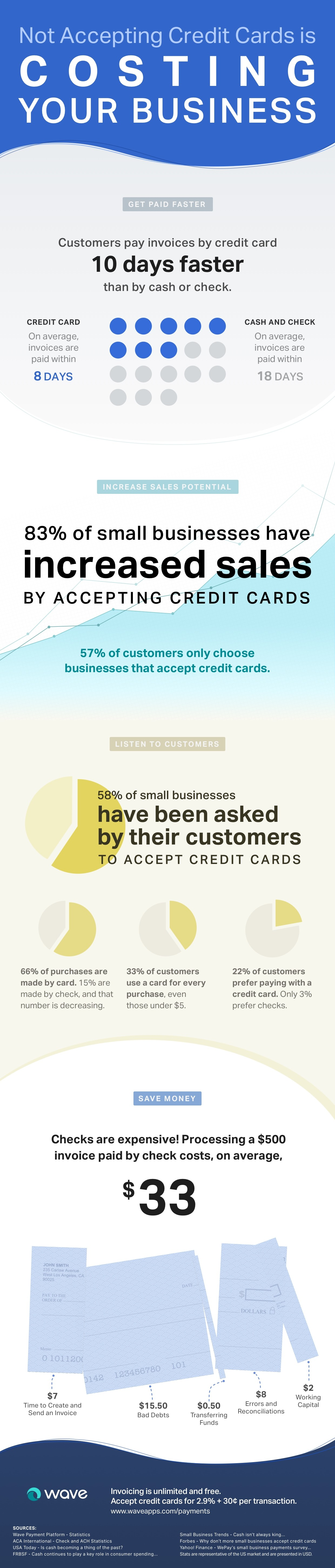 Infographic: how not accepting credit cards is costing your business