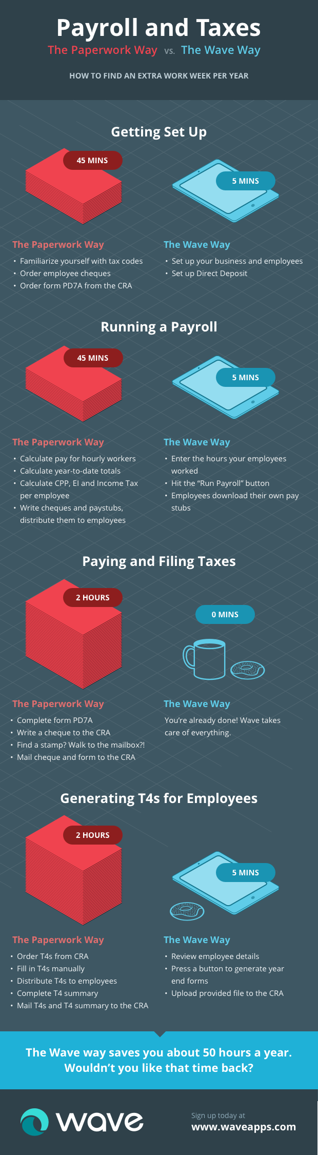 payroll by wave say goodbye to manual payroll in 2016 bravely go