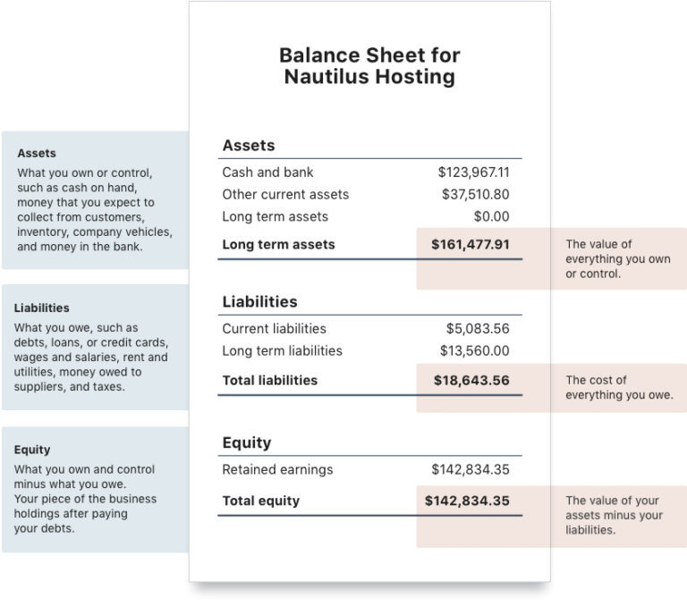 Sample balance sheet, explained